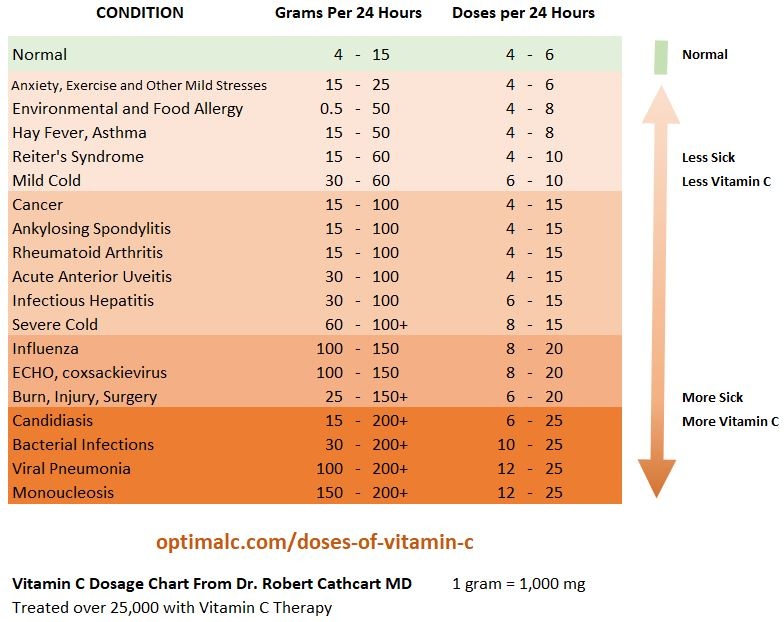 Dr. Robert Carthcart Dose Chart of Vitamin C for Different Conditions
